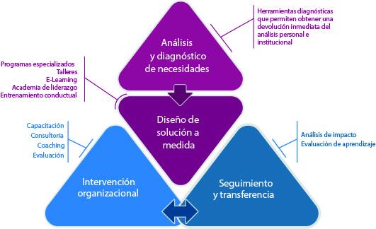 triángulo IC